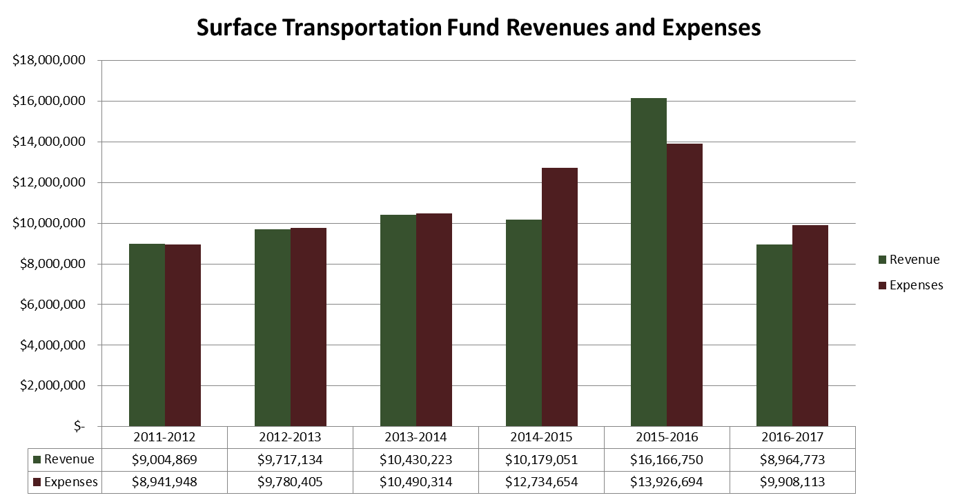 Surface Transportation Fund Revenues and Expenses