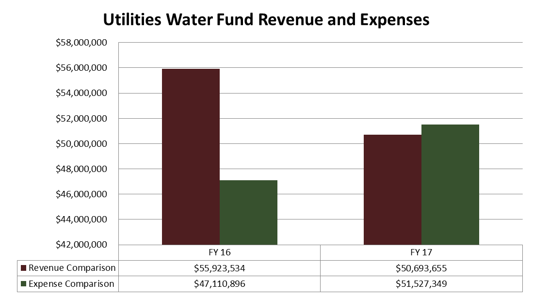 Utilities Water Fund Revenue and Expenses. Click or read below for text overview.