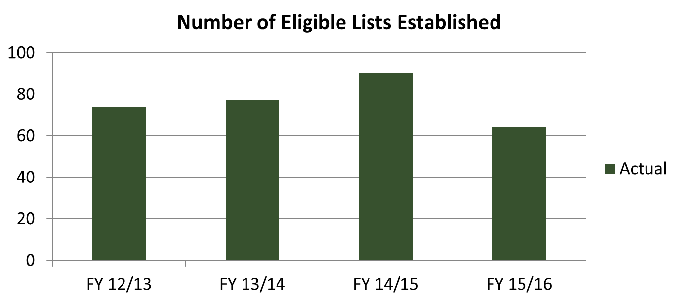 HR Number of Eligible Lists Established. Click or read below for text overview.