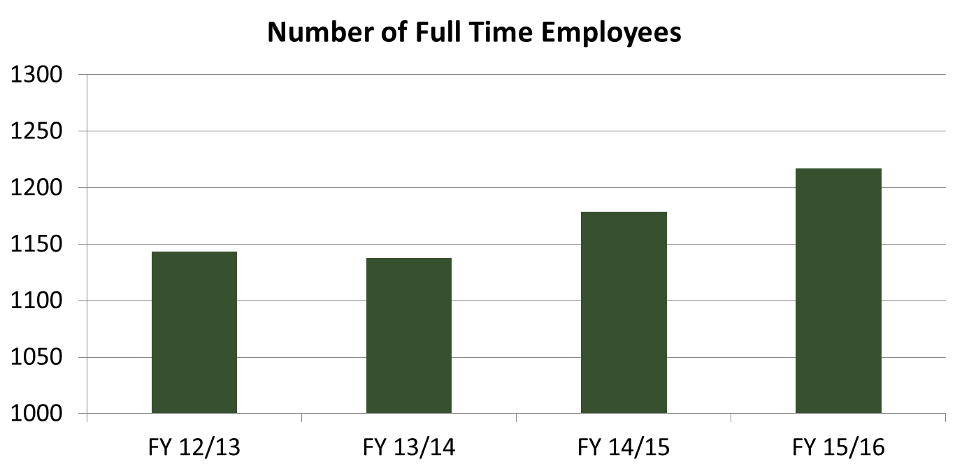 HR Number of Full Time Employees. Click or read below for text overview.