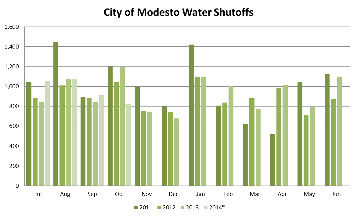 City Water Shutoffs