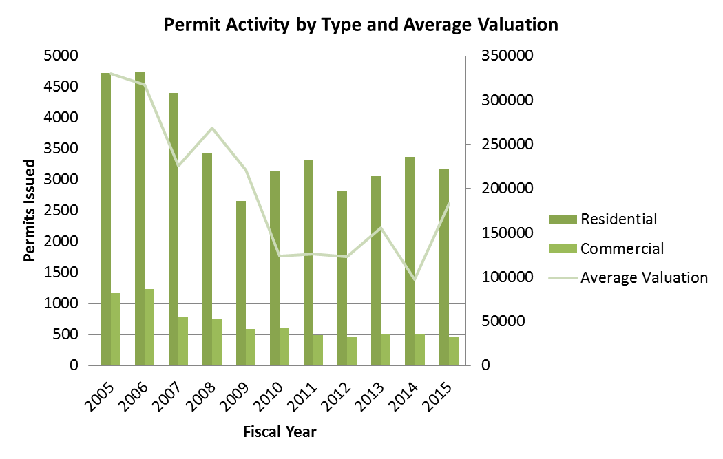Permit Activity by type