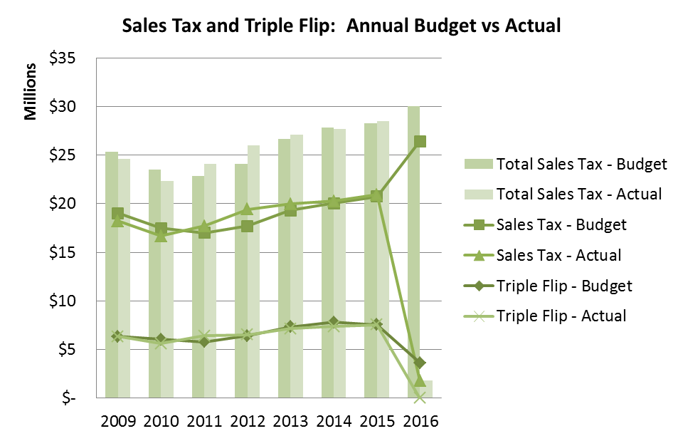 Sales Tax and Tripple Flip