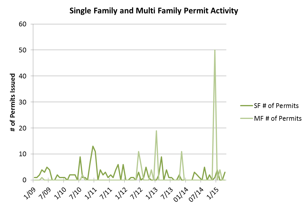 Single Family and Multi Family Permits