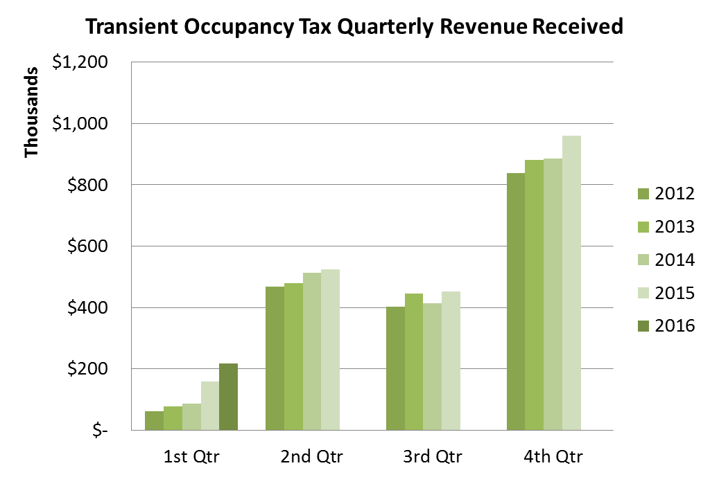 Transient Occupancy Tax