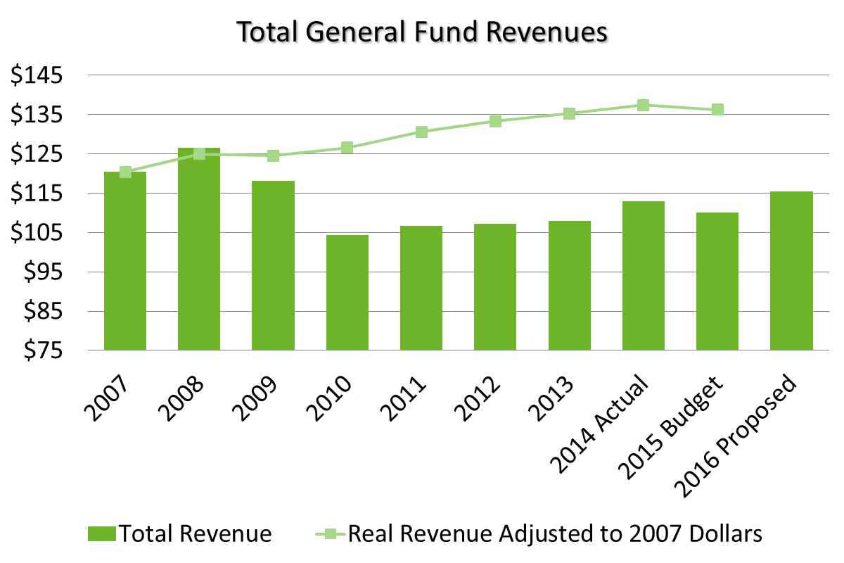 Total General Fund Revenues from 2007 to proposed 2016. Click or read below for text overview.