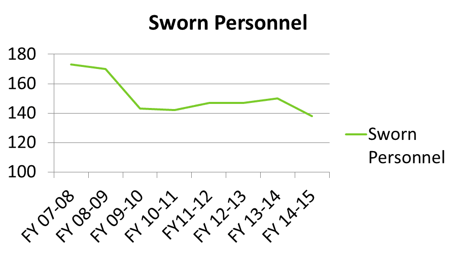 sworn personnel drop. See text below or click for text equivalent data.