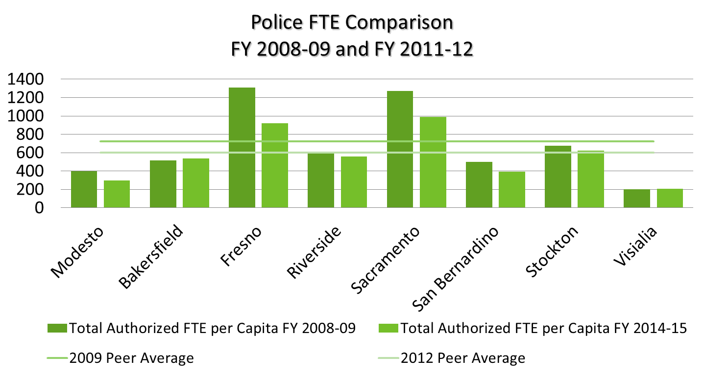 Police FTE per capita comparison. See text below or click for text equivalent.