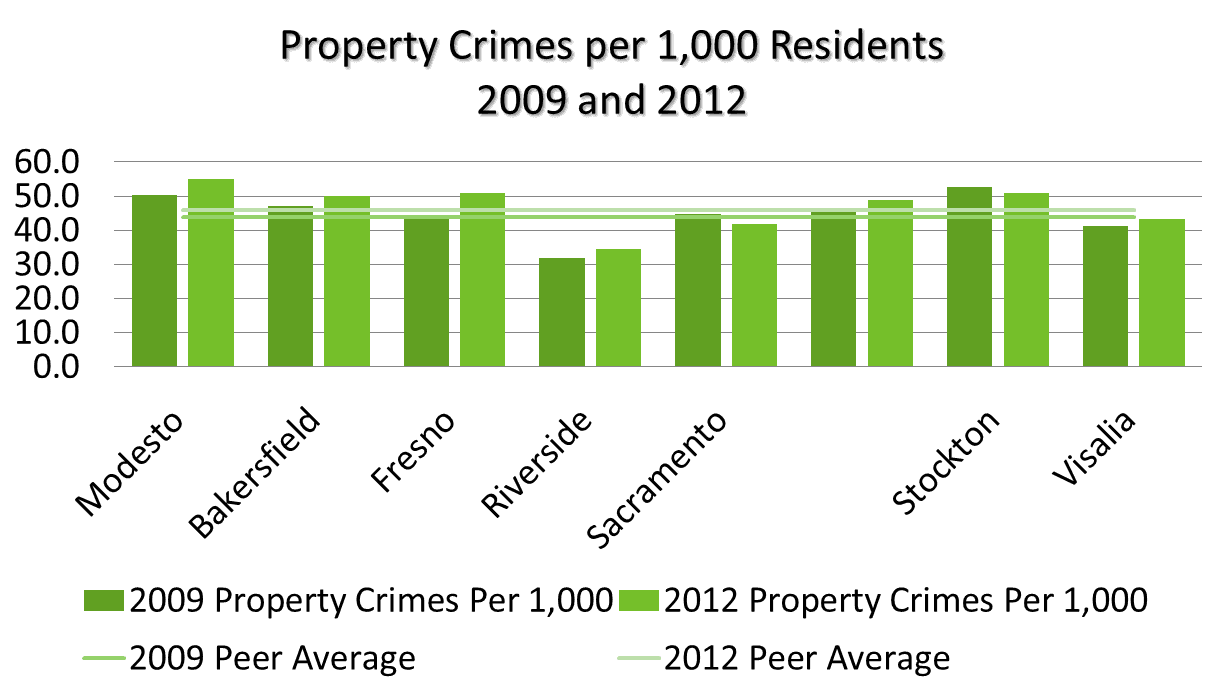 Property crime 2012 See text below or click for text equivalent.