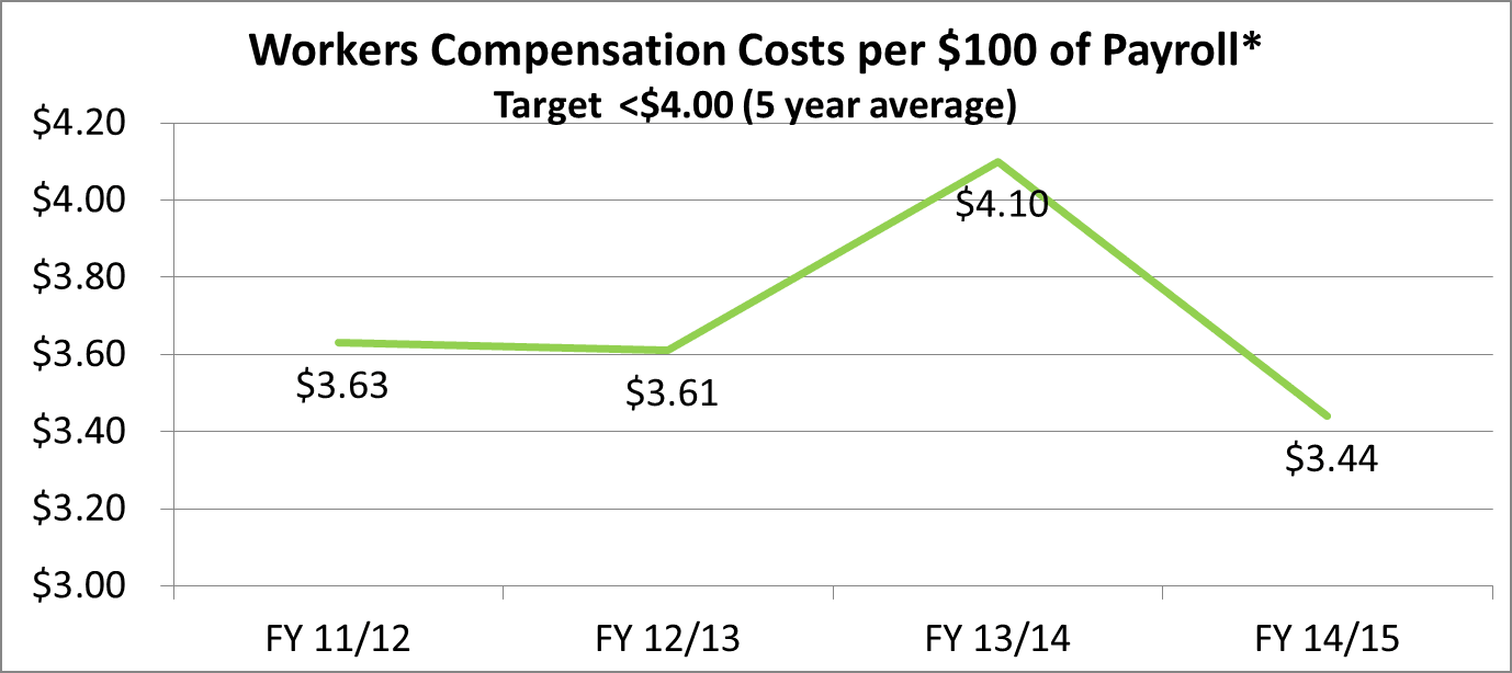 HR Workers Compensation Costs per 100 of Payroll2. see text below or click for text equivalent