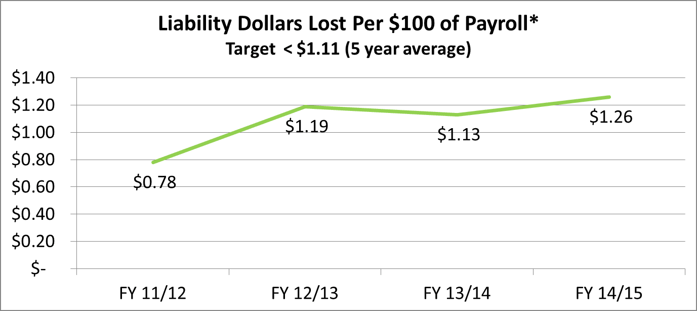 Liability Dollars Lost. See text below or click for text equivalent.