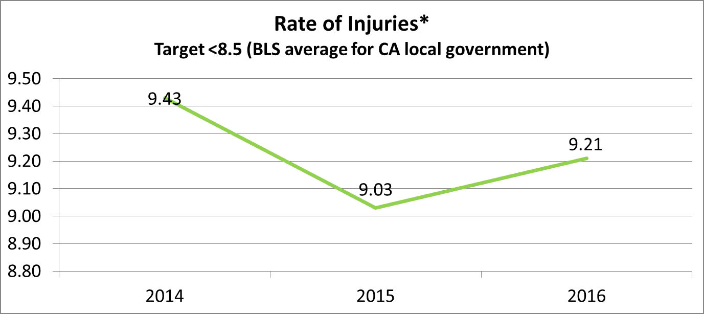 HR Rate of Injuries. see text below or click to see text Equivalent