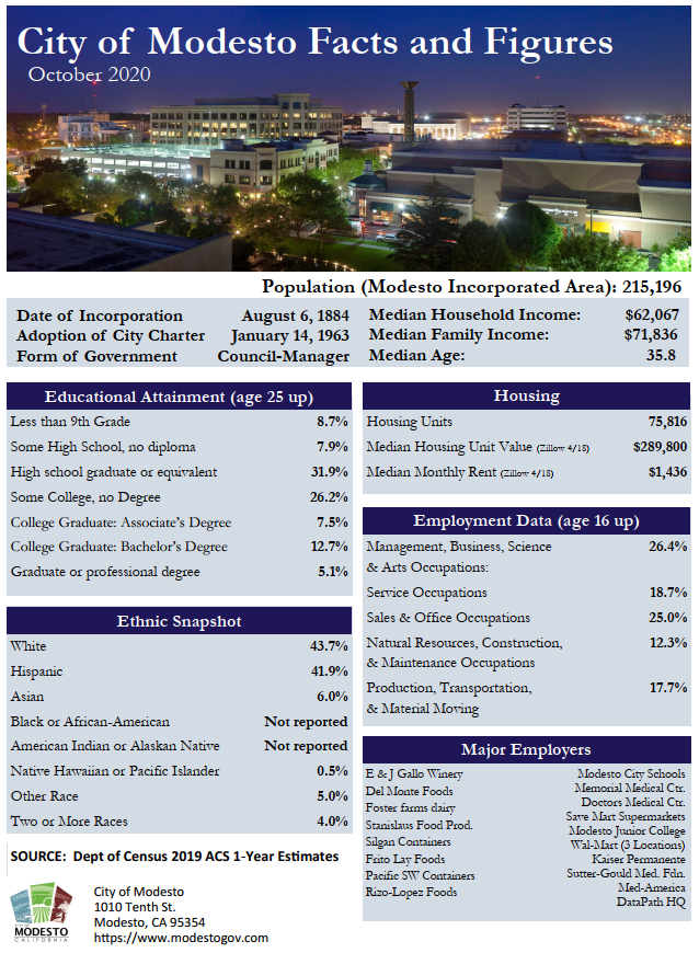 Demographics facts and trends overview of Modesto