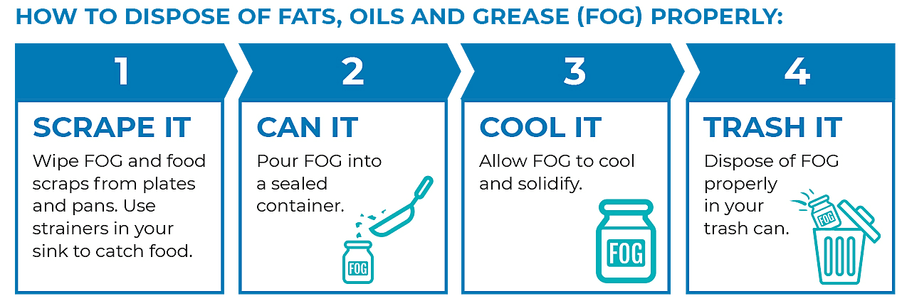 Infographic on preventing sewer backups due to fats, oils and grease